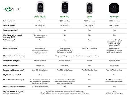 Arlo VMS4530 Pro - Wireless Home Security Camera System with Siren,  Rechargeable, Night Vision, Indoor/Outdoor, HD Video, 2-Way Audio, Wall  Mount,