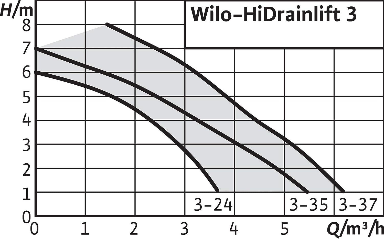 Wilo 4191678 HiDrainlift 3-24 Petite Station de Relevage pour Eaux Charg/ées pour un Montage dans une Salle dEau ou Sous un Bac de Douche