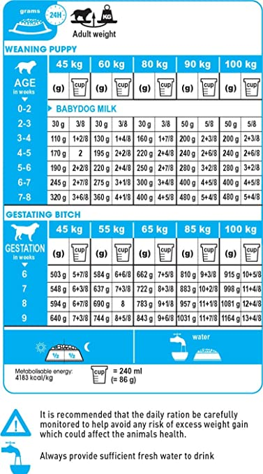 Buy Royal Canin Giant Starter, 4 kg Online at Low Prices in India -  Amazon.in