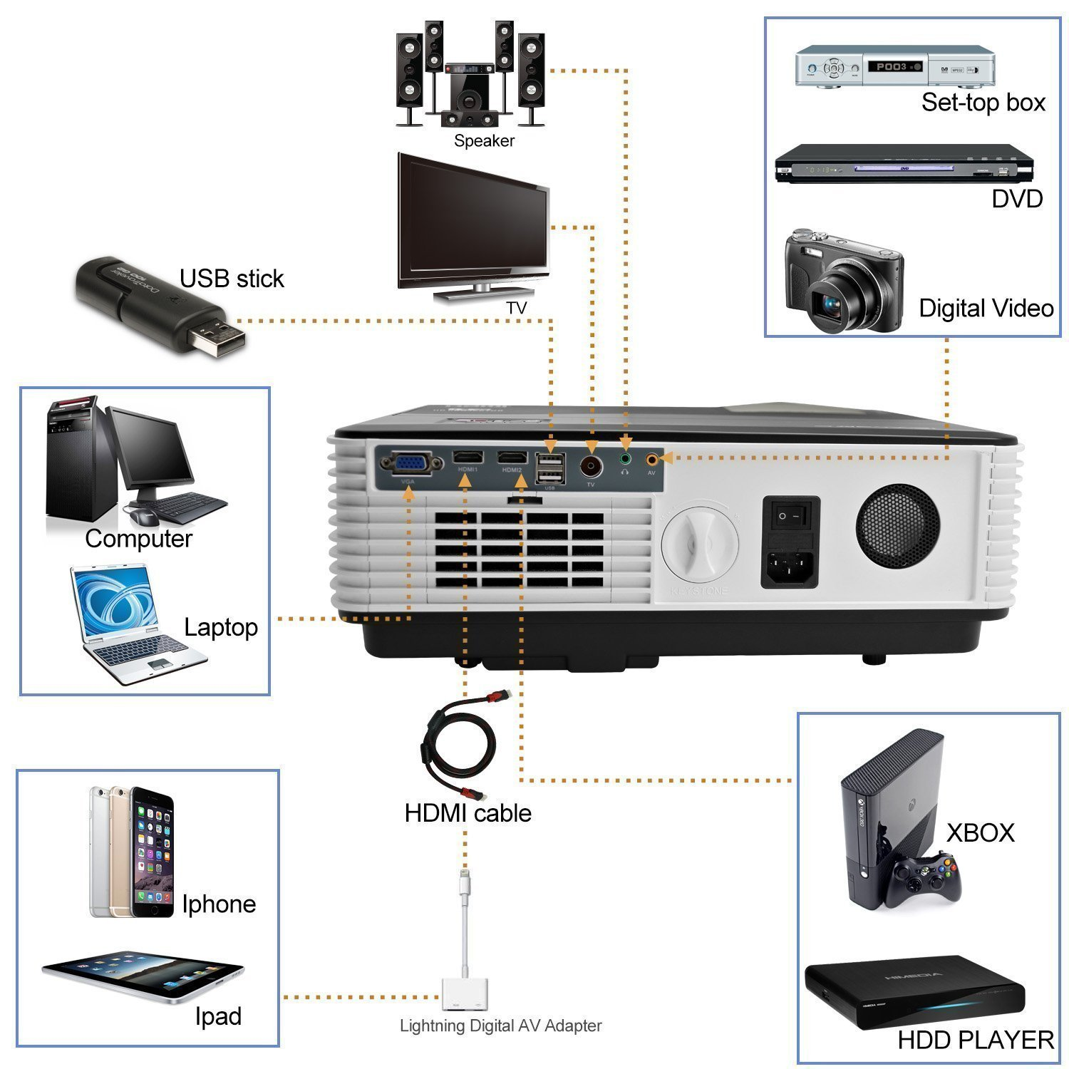 HD Movie Projector 1080p Outdoor Indoor 3500 Lumens, 200'' Video Projector Full HD 1280x800, Home Theater Projector Dual HDMI USB for Laptop iPhone Smartphone Mac Game with Speaker 50,000hrs Led Lamp by CAIWEI (Image #4)