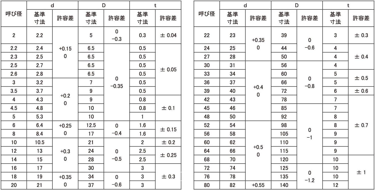 ワッシャー(ISO 材質(SUS310S) 規格(15X28X2.0) 入数(400)