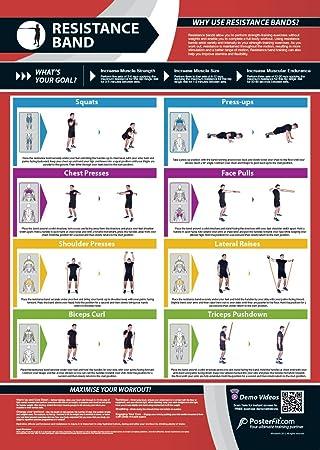 Banda de Resistencia gimnasio Póster | entrenamiento completo | mejora la fuerza formación | laminado de