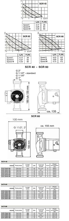 Airmec-Bomba speroni SCR 25//60 x 180 prevalencia 4 mt 6 niveles de velocidad robusta y silenciosa