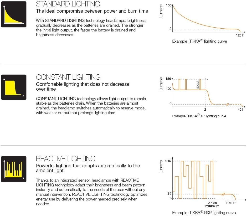 PETZL TACTIKKA RGB Lampada Frontale Torcia 120 E89BHB C N D