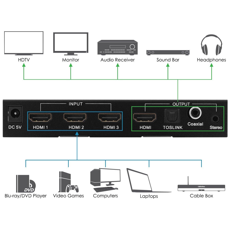 Fosmon Technology - Conmutador HDMI 3 en 1 (puerto Toslink y coaxial digital, Full HD, 1080p, 3D, resolución 4K), color negro: Amazon.es: Electrónica