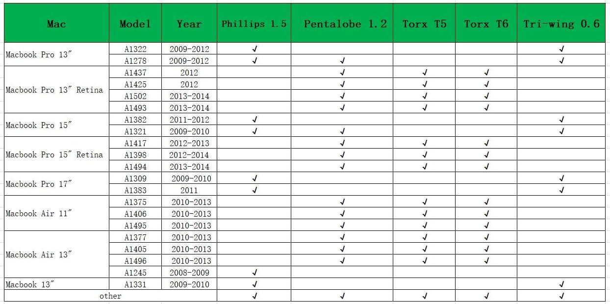 Nouvelle qualité premium 56 en 1 ouverture trousse de réparation pour macbook air /& macbook pro