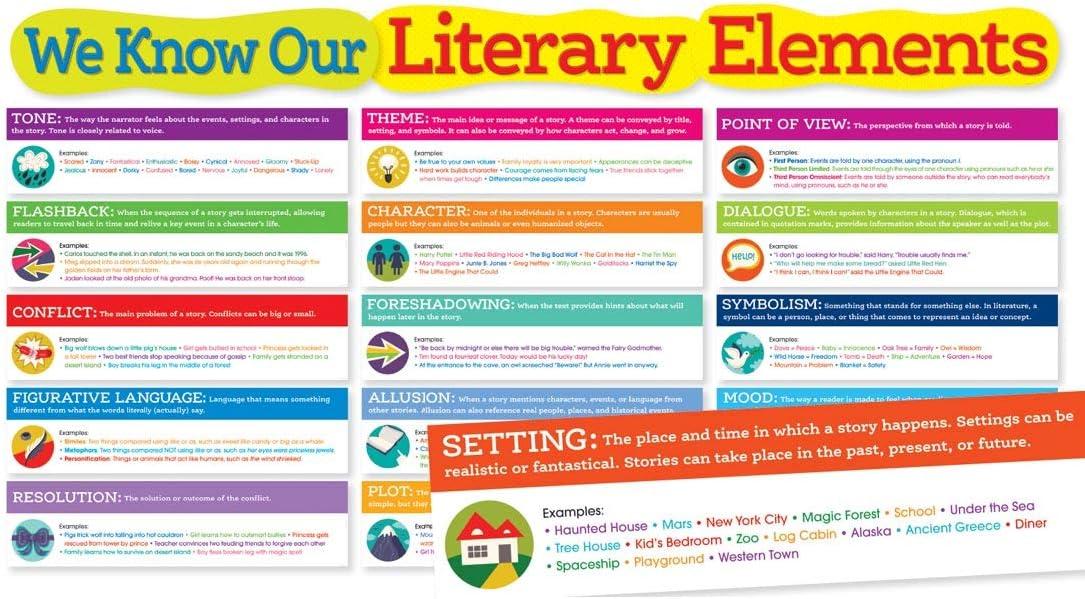 Scholastic Classroom Resources Literary Elements Bulletin Board