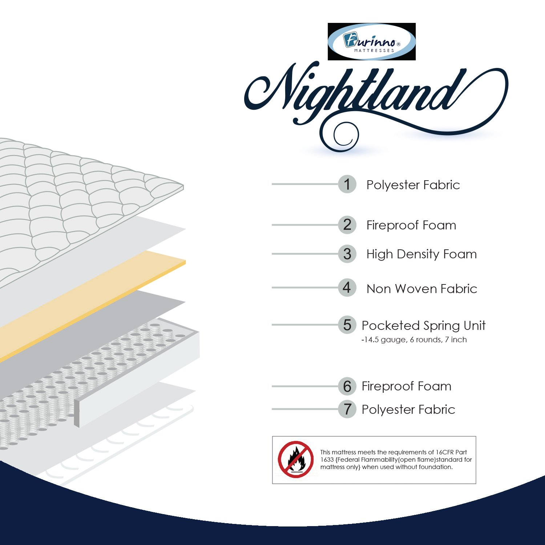 Amazon.com: Furinno Nightland 8-Inch Pocket Coil Mattress, Full: Kitchen & Dining