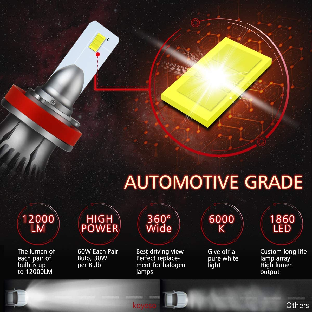 Pack 2 9006//HB4 LED Headlight bulbs Koyoso 60W 12000 Lumens LED Head Lamps 6000K Extremely Bright CPS Chips Conversion Kit