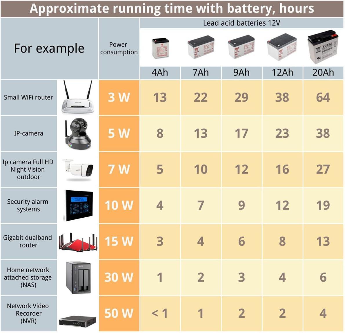 13.8V 4A Proline DC UPS 60W 12V 1A Battery Charger Uninterruptible Power Supply