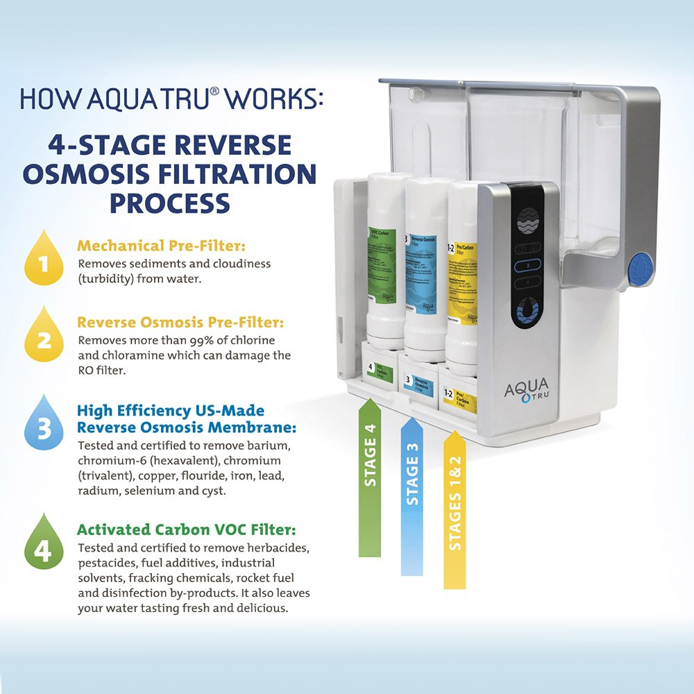 4 stage purification process