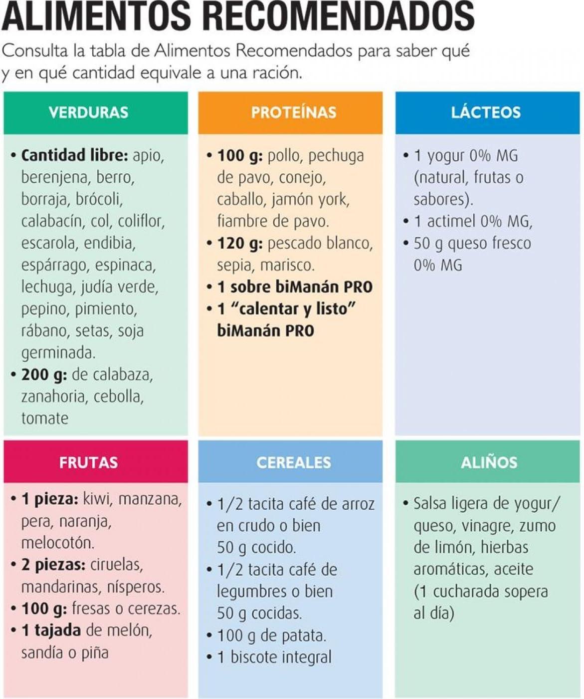 Bimanán Pro Pack Dieta Proteinada 1 Semana: Amazon.es: Belleza