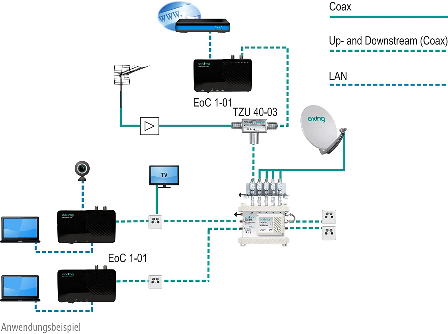 Axing EOC 1-01 - Ethernet sobre cable coaxial (500 Mbps ...