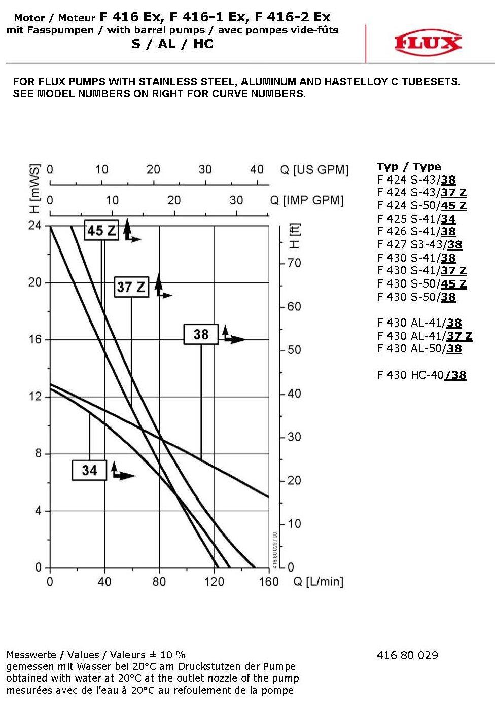 FLUX 416 00 125 Air Motors Type F 416-1 Ex, 470 W at 86 PSI / 17 CFM, Without Valve