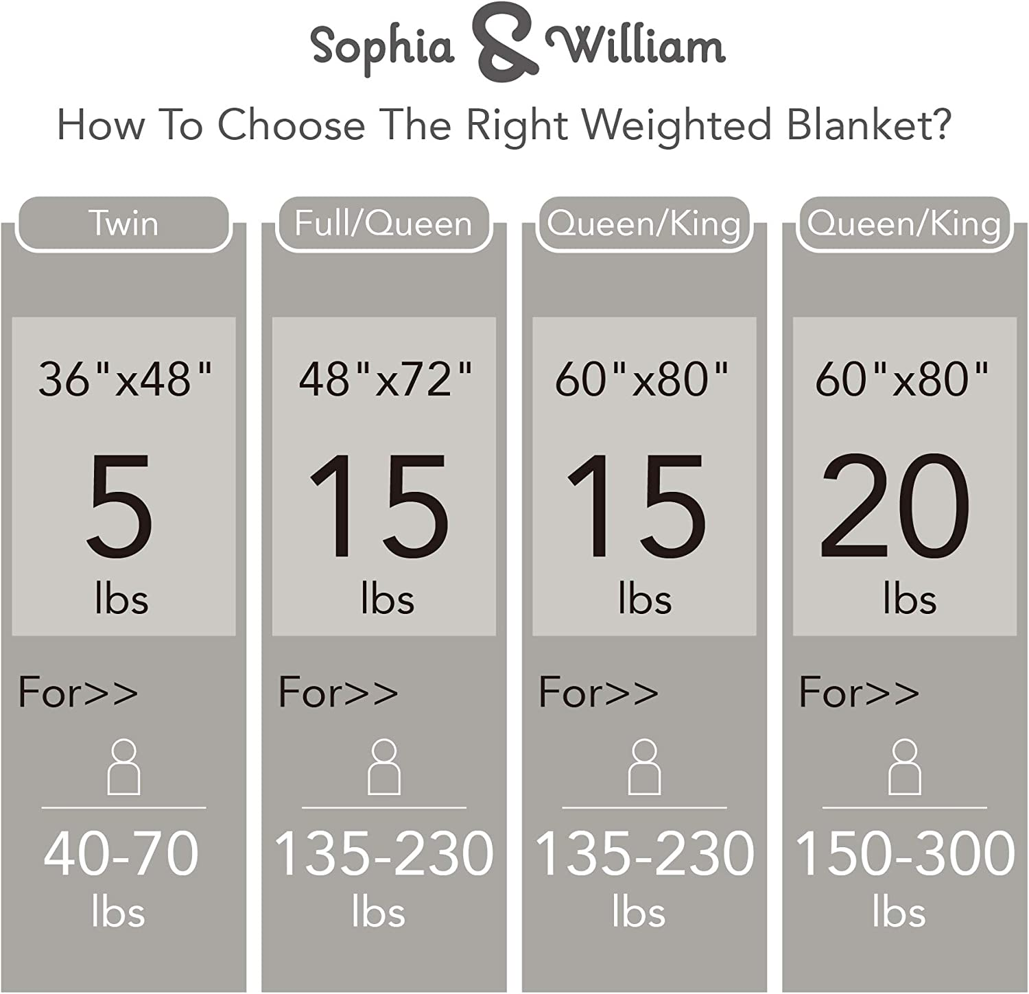 48x72 Cotton Mint Sophia /& William Weighted Blanket for Adult//Kids 15 lbs