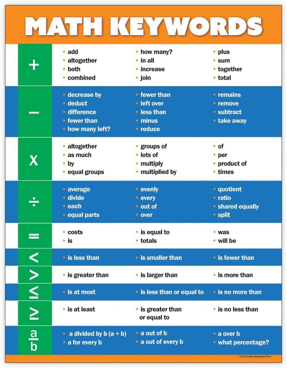 Middle School Math Posters - Math Keywords Classroom ...