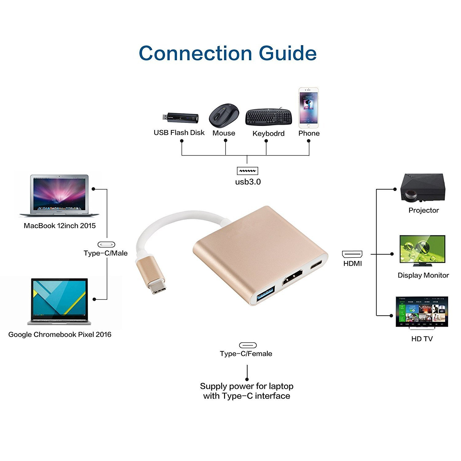 USB C to HDMI/USB3.0/USB-C Female 3 in 1 Adapter,Vekey USB 3.1 Type C to HDMI Converter with USB 3.0 Port & USB C Recharging Port for Apple MacBook ...