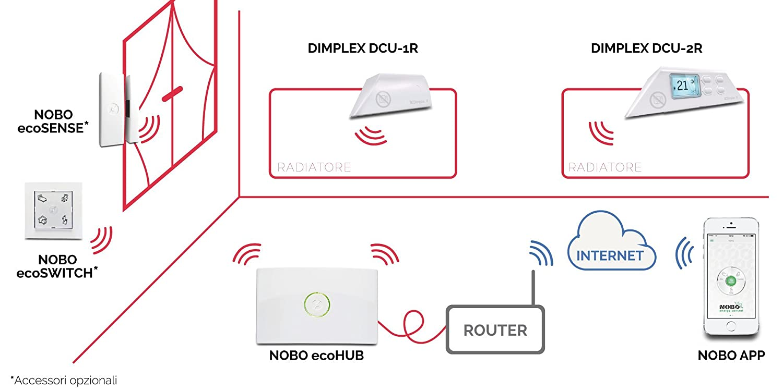 Nobo ecohub para control remoto de radiadores el/éctricos noruegos Nobo