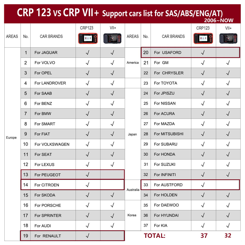 Launch Obd2 Scanner Crp123 Check Engine Airbag Antilock Gm Obd Ii Wiring Diagram Door Locks Braking Transmission Systems Free Update Automotive