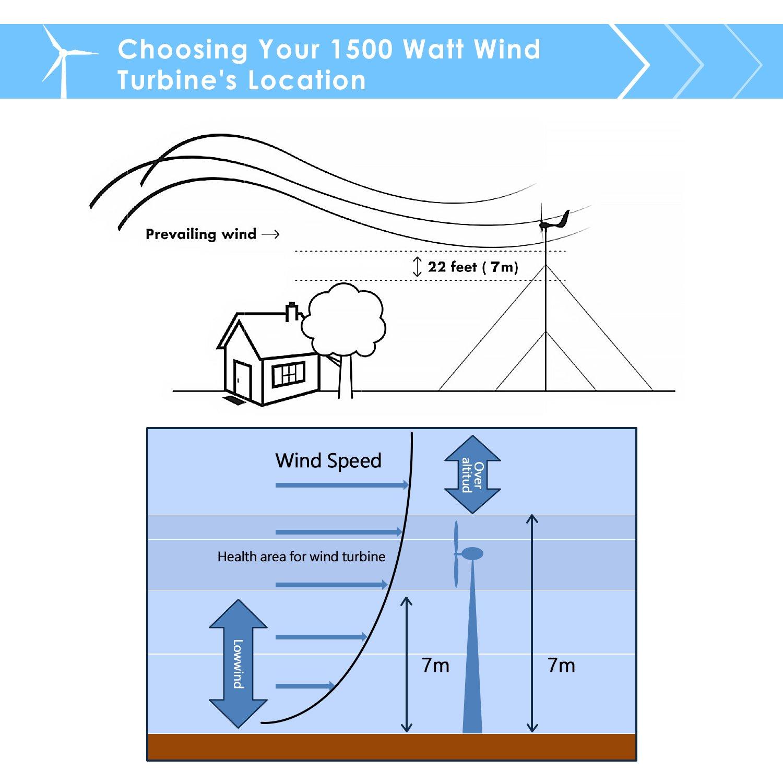 amazon com windmill 1500w 24v 60a wind turbine generator kit mppt rh amazon com