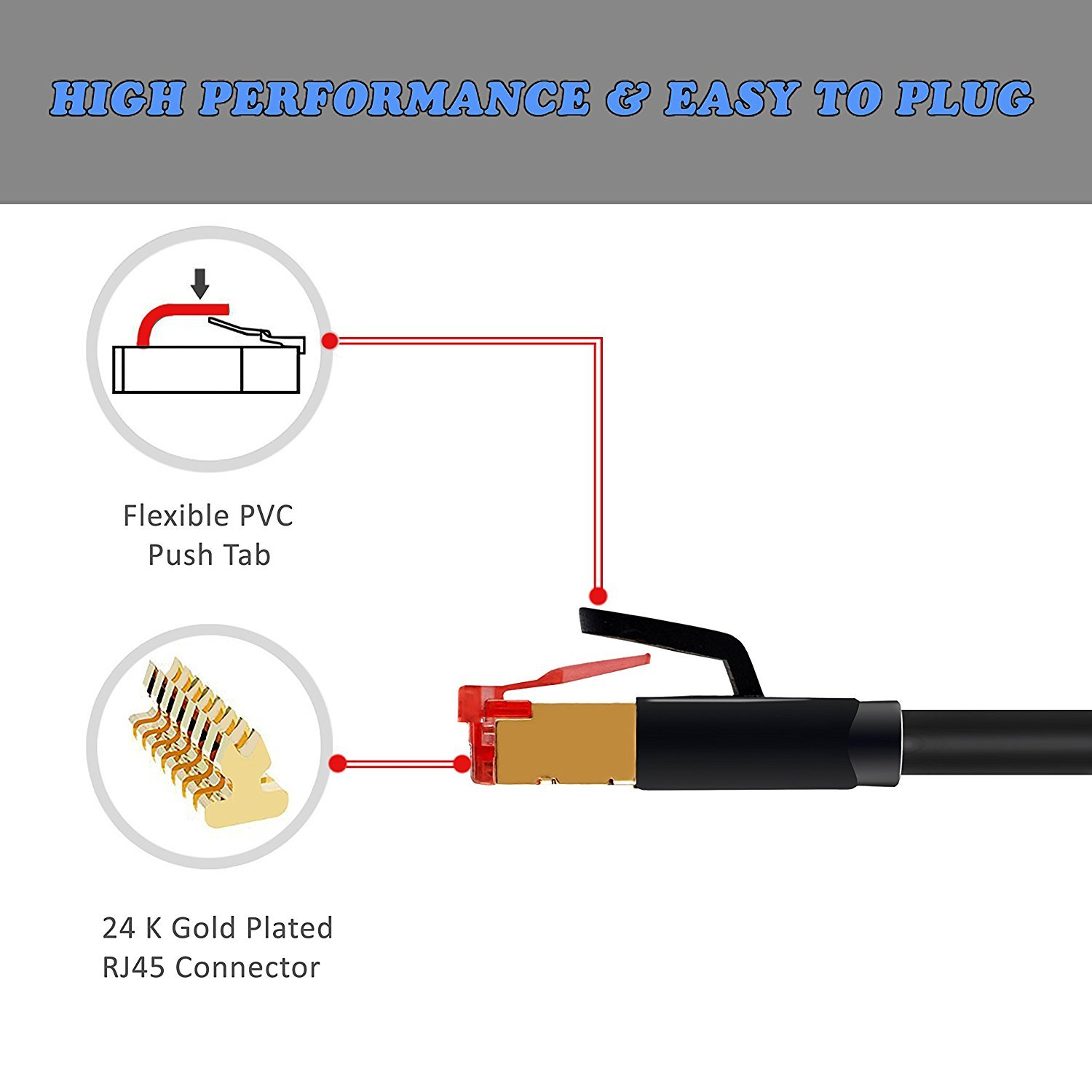 Amazon.com: IBRA 100 Feet CAT 7 RJ45 Ethernet LAN Network Cable - High  Quality / CAT7 (Advanced) / 10Gbps 600MHz / S/STP Molded Network / Gold  Plated Plug ...