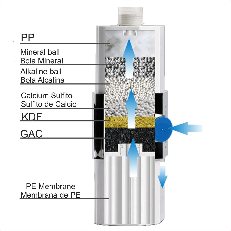 BRUMICOLD SPAIN filtro ducha con ultrafiltración por membrana PE, ablanda cal, elimina cloro, flúor y metales pesados, microplasticos, irritantes perjudiciales, ideal para pieles atopicas: Amazon.es: Bricolaje y herramientas
