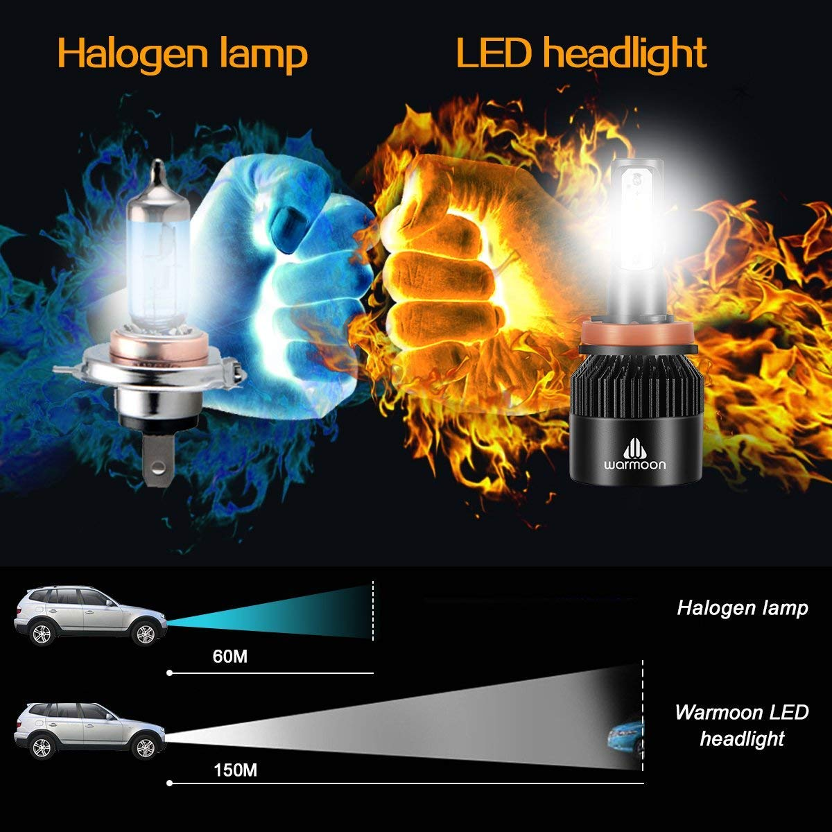 Warmoon H11//H8//H9 LED Headlight Bulbs Conversion Kits Low Beam//Fog light DOT Approved IP65 Waterproof 36W 8000lm 6500K Cool White with EMC Anti-radio Interference 5559077015