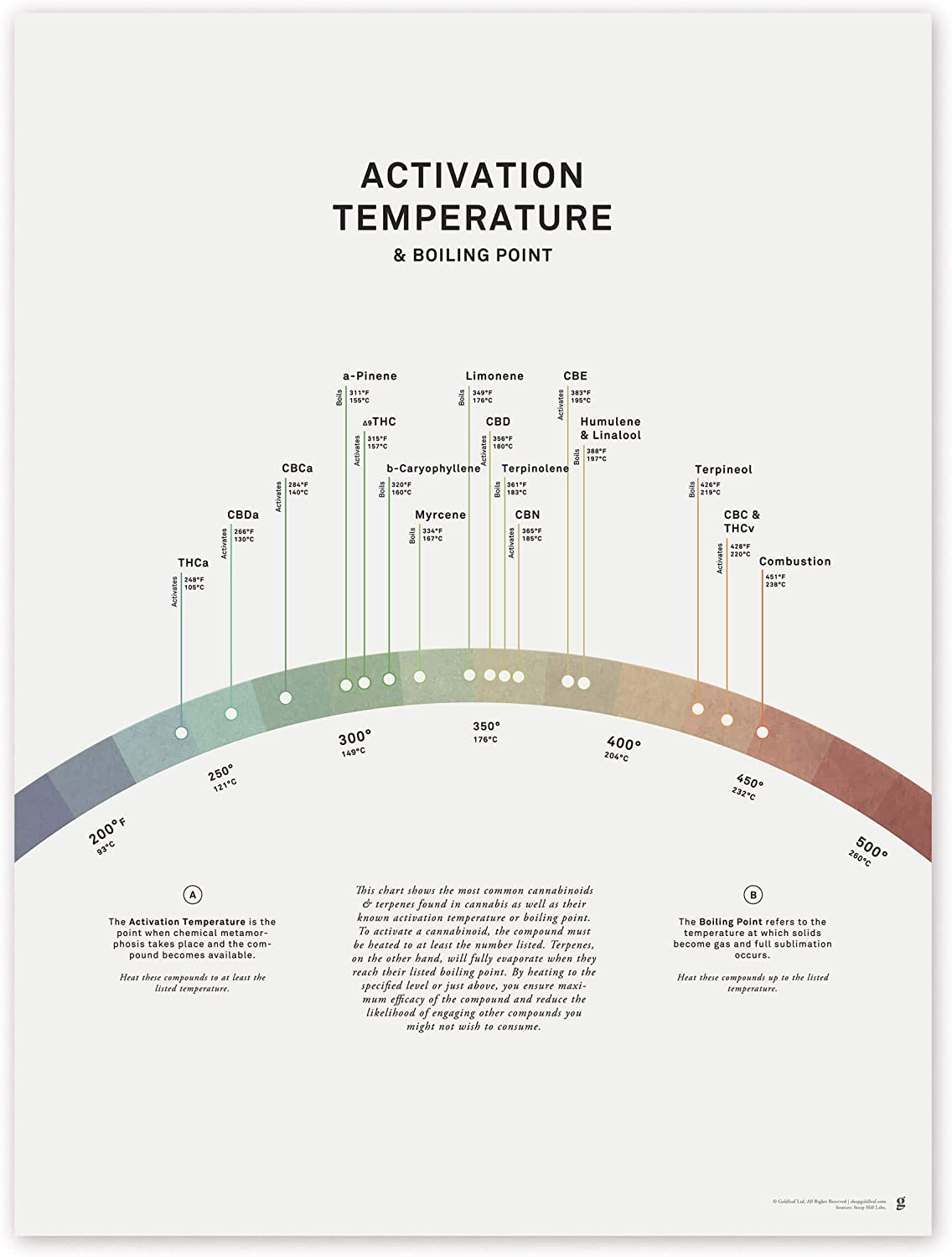 Activation temperature & Boiling point chart