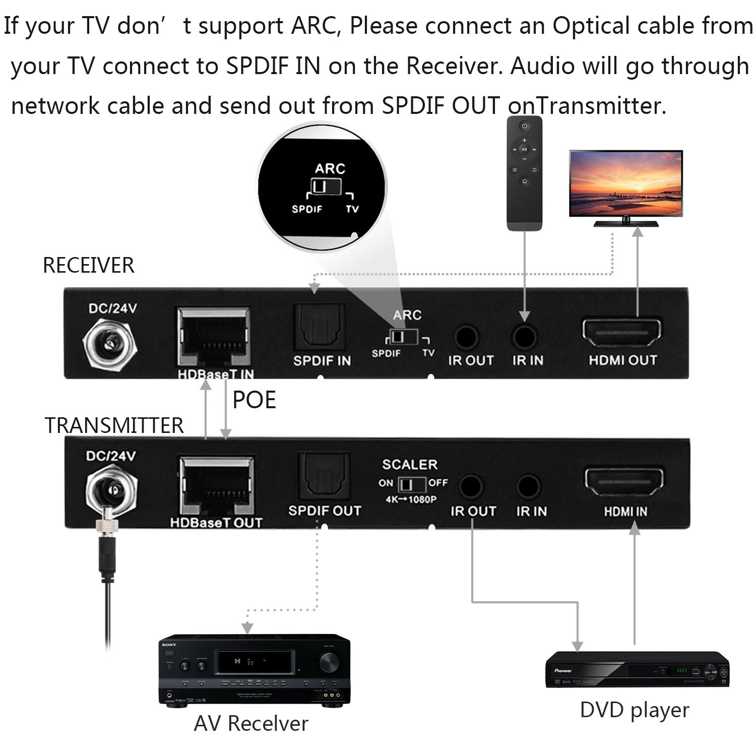 EZCOO 4K HDMI 2.0 Extender ARC HDR Scaler,HDBaseT Extender,Uncompressed 4K 60Hz 4:4:4 18Gbps HDCP 2.2 SPDIF, 4K/ 1080P Scaler Out, 230ft 1080P, 130ft 4K via Cat5e/6a, Bi-directional PoE+IR, CEC, DTS:X by EZCOO (Image #5)