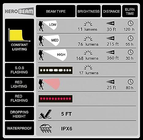 Herobeam DEL Lanterne-latest S//N Technologie émet 300 Lumens! L/'original