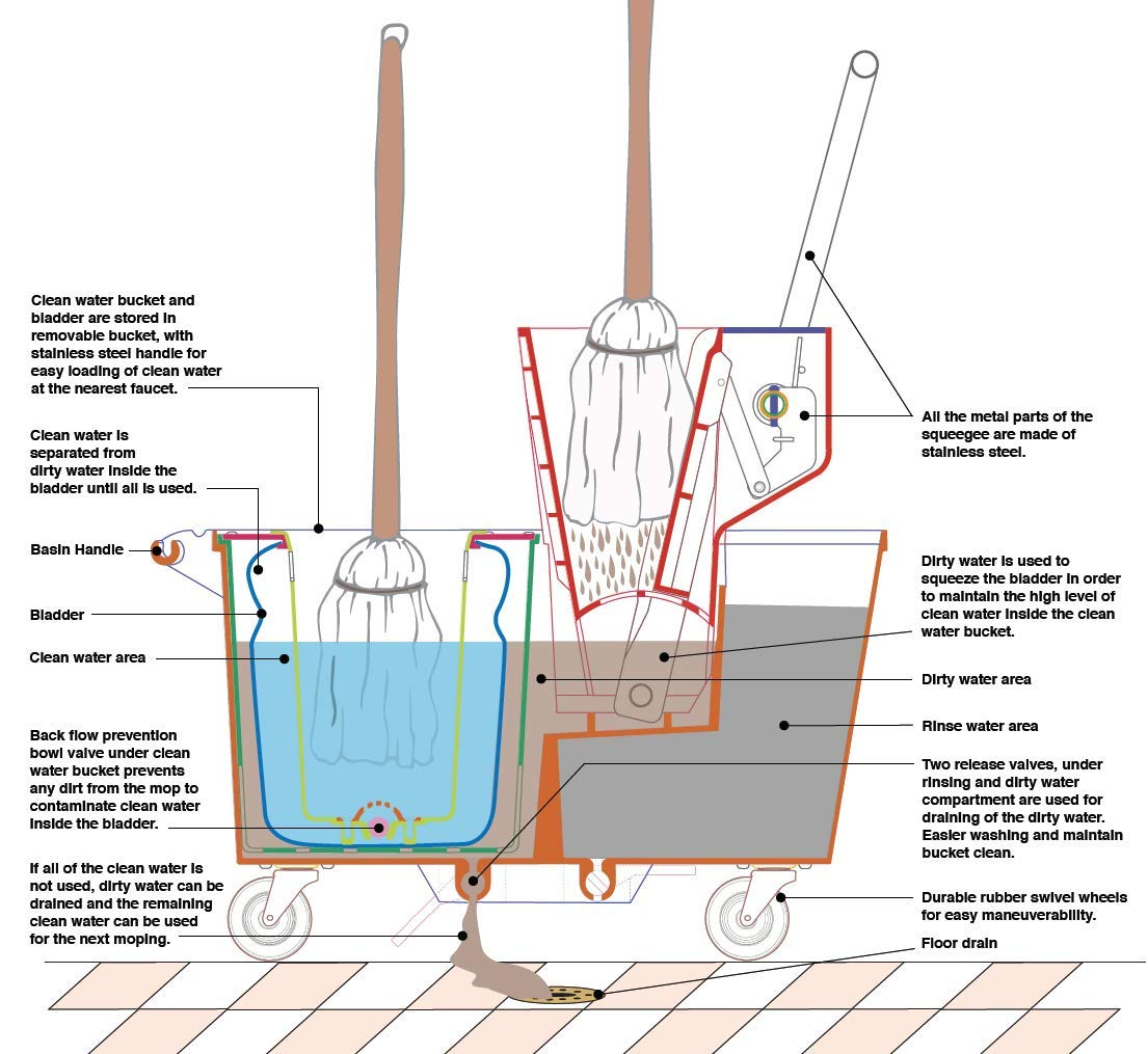 Eco Bucket - Clean Mopping System