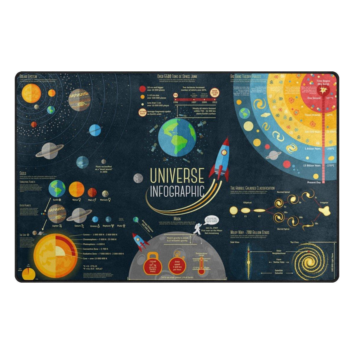 YZGO Universe Galaxy Solar Planets - Kids Children Area Rugs Non-Slip Floor Mat Resting Area Doormats