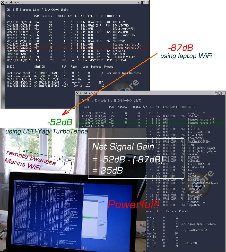 NextG USB-Yagi Plug & Play 11N Long Range WiFi antenna 2200mW by Turbotenna (Image #9)