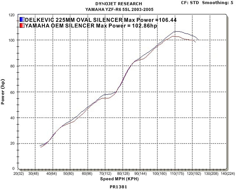 Yamaha Yzf R6 R6s 9 Carbon Fiber Oval Muffler 06 Engine Diagram Exhaust 03 04 05 07 08 09 Automotive