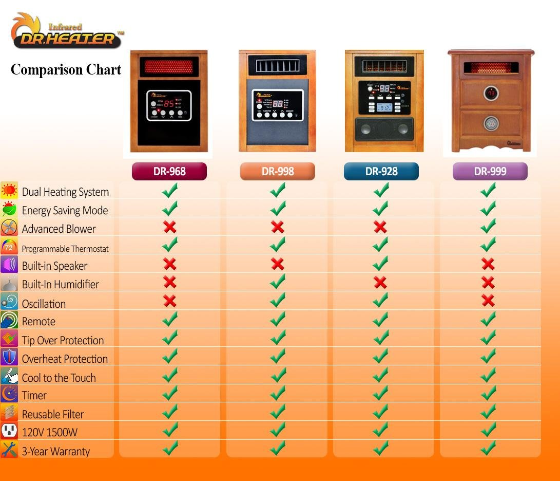 Dr Infrared Heater Portable Space Heater, 1500-Watt by Dr Infrared Heater (Image #8)
