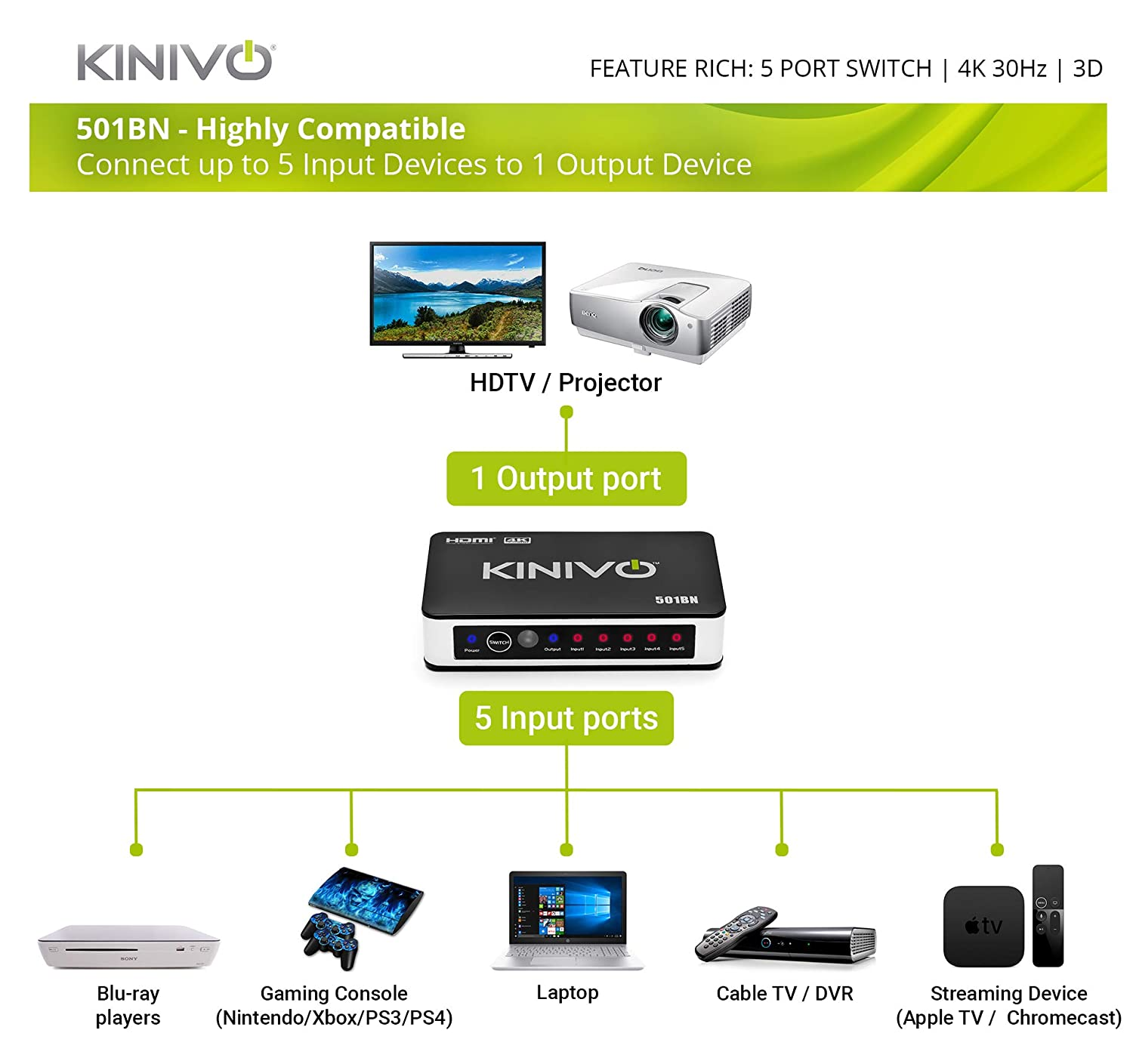 Kinivo 501bn 5 Port High Speed Hdmi Switch With Ir Wiring Diagram Problems Wireless Remote And Ac Power Adapter Electronics