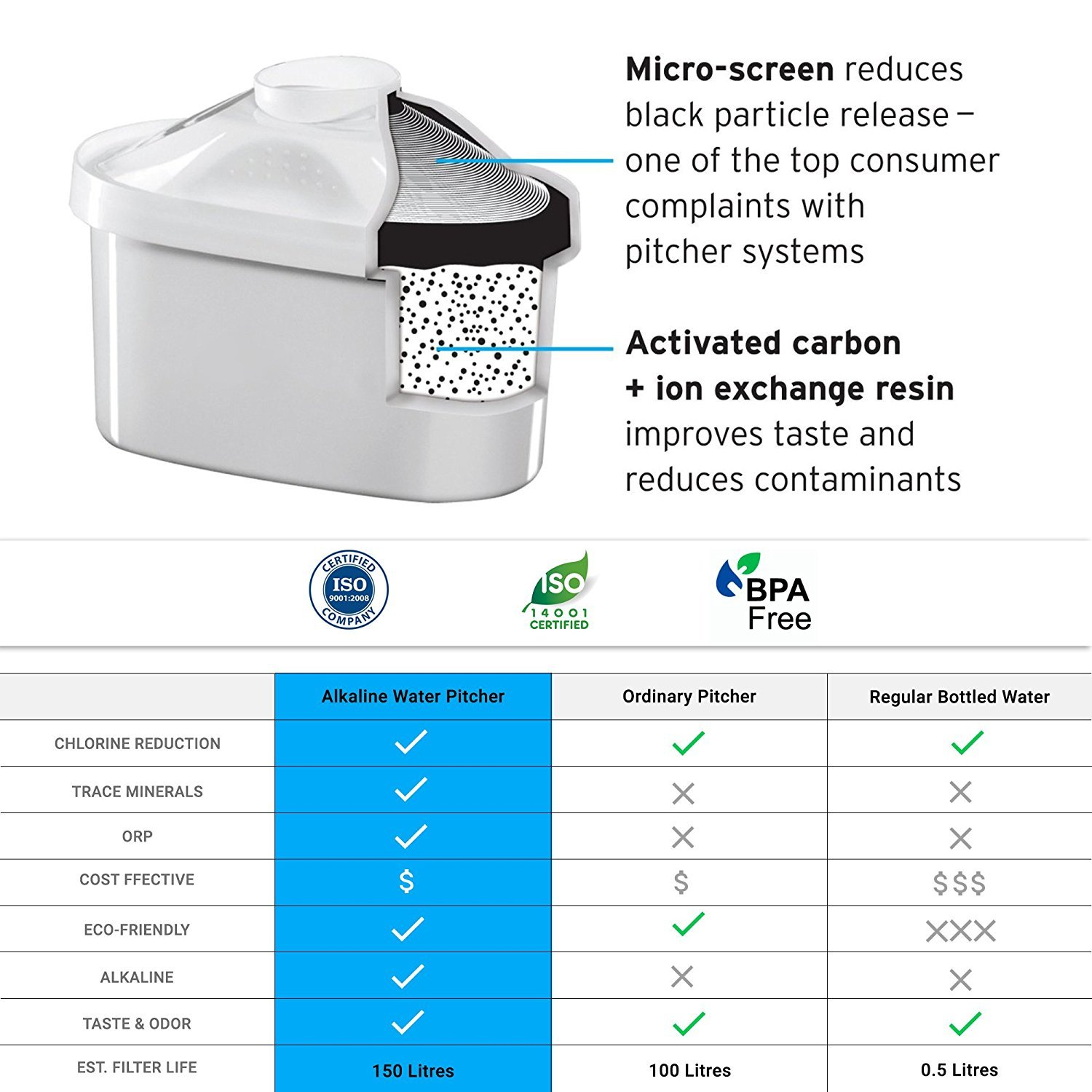 Vigorous Water Alkaline Replacement Filters for All Pitchers- Best Value (3 pack) 7 Stage Ionizer Filtration System To Purify and Increase PH Levels- Crisp, Clean, Refreshing Water Every Time (3)