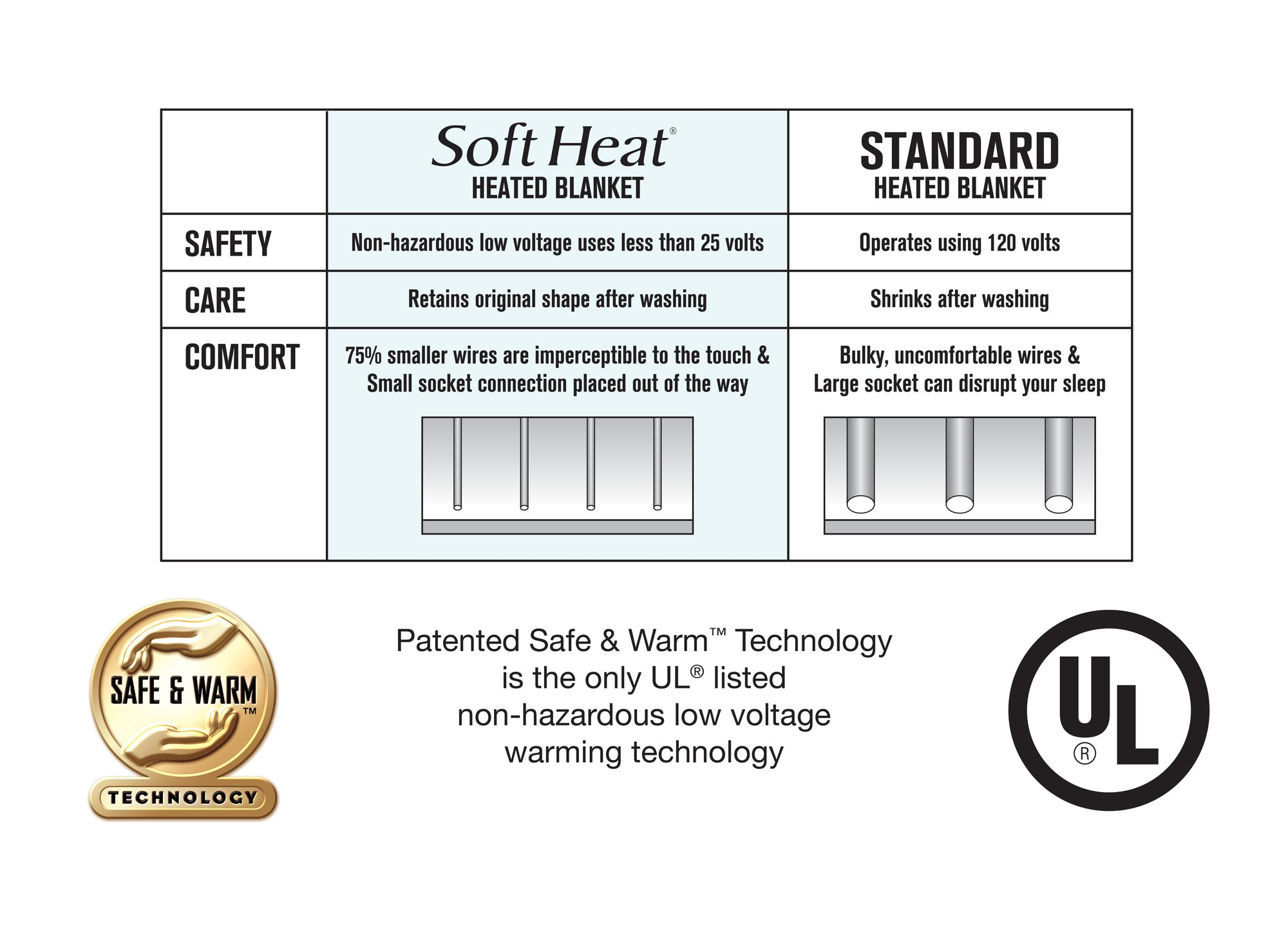 Perfect Fit Softheat Smart Heated Electric Mattress Pad