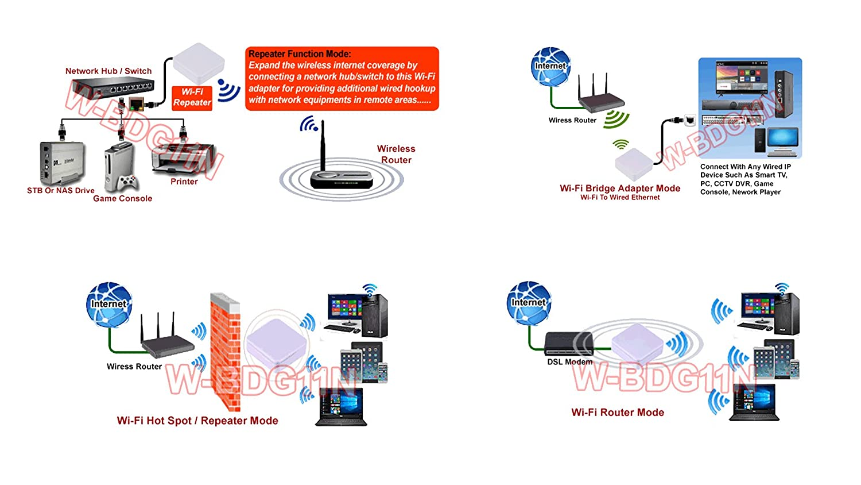 in Wireless Router + WLAN Repeater + WLAN zu Ethernet Bridge Adapter ...