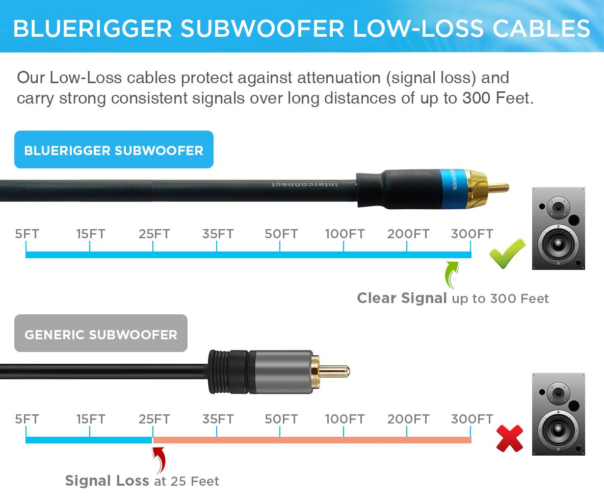 Bluerigger Dual Shielded Subwoofer Audio Rca To Pin Filter Crossover 11 90 Hz Frequency Circuit Free On Cable With Gold Plated Connectors 35ft Home Theater