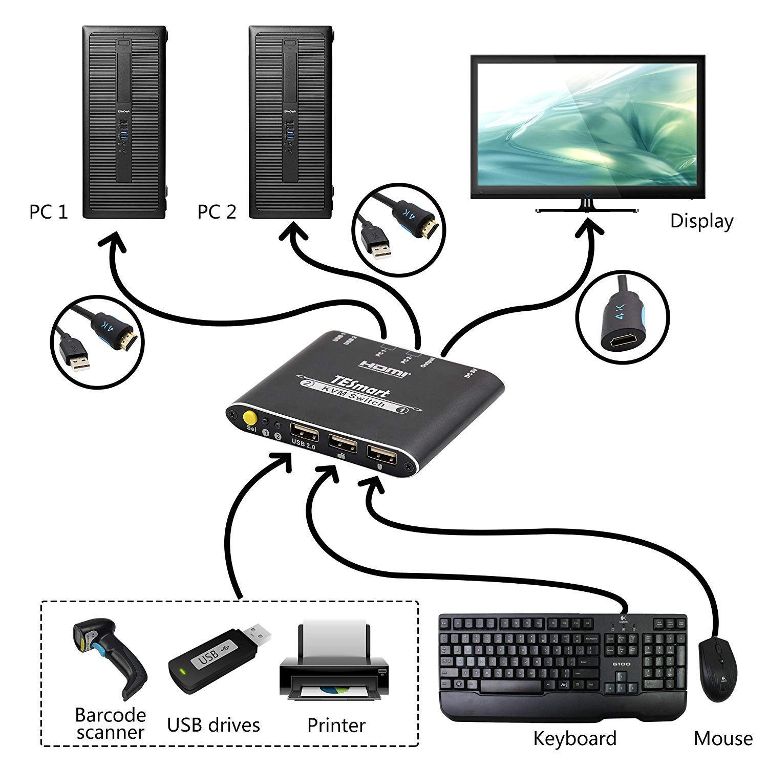 TESmart 4K Ultra HD 2-Port 2x1 HDMI Cable KVM Switch with Cables 2x1 3840x2160@30HZ Supports USB 2.0 Device Control up to 2 Computers//Servers//DVR