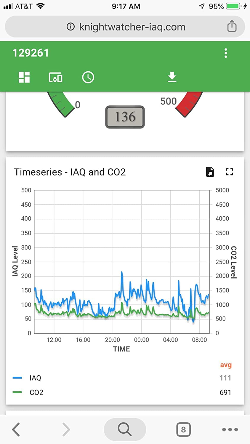 VOCs Improve Health iCAIR Wireless Wi-fi Indoor Air Quality Sensor Air Pressure Sensors CO2 Humidity Includes Temperature Free 24//7 Monitoring with Historical Data from Any Internet Location