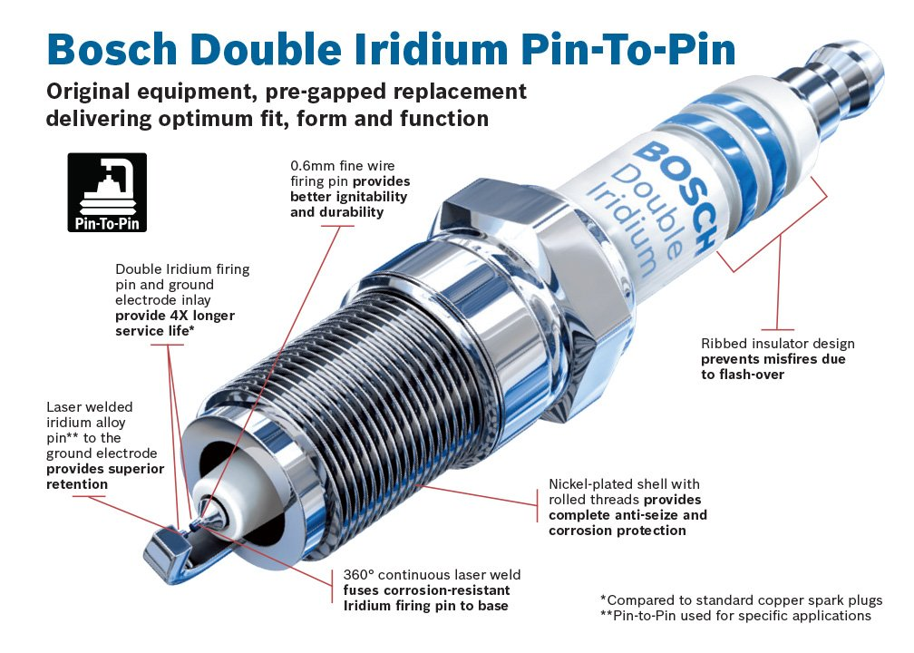Amazon.com: Bosch 9612 Double Iridium Spark Plug, Up to 4X Longer Life (Pack of 1): Automotive