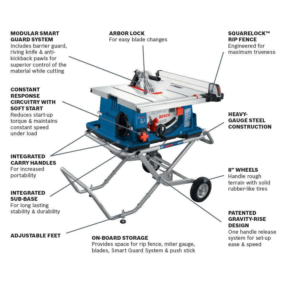Bosch 10 Inch Worksite Table Saw 4100 09 With Gravity Rise Wheeled Sewing Machine Diagram Worksheet Stand Portable Power Saws