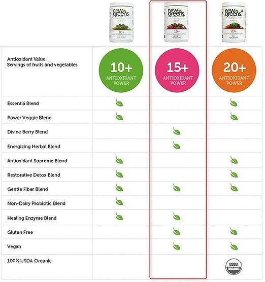 Amazon.com: Nuevo verde verde SuperFood Polvo orgánico verde ...