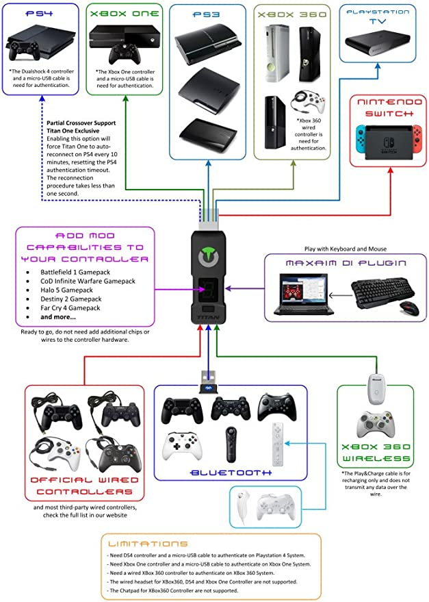Titan One Crossover Gaming Adapter BT Dongle /& Sound Card For PS4//PS3//Xbox//PC