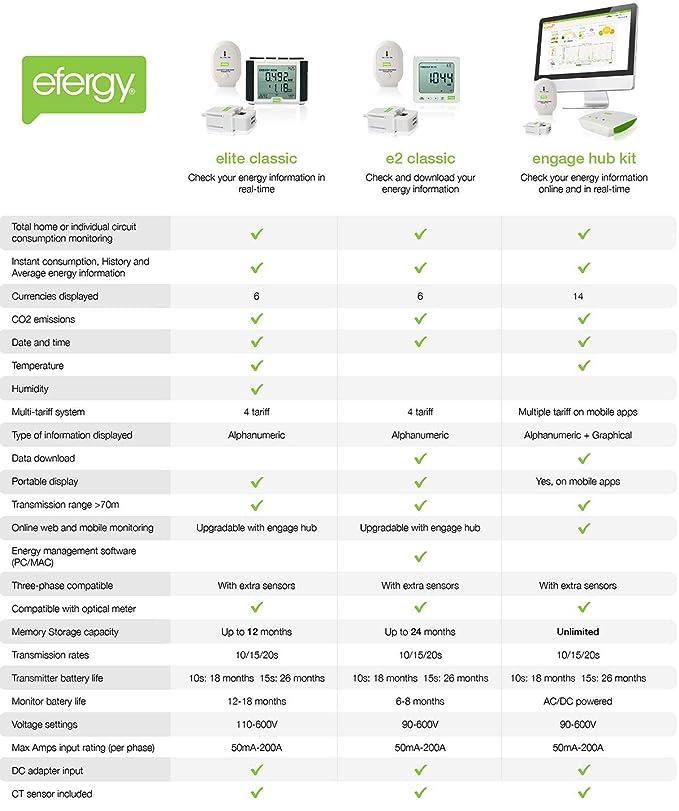 Efergy Elite Classic - Contador instantáneo de electricidad: Amazon.es: Bricolaje y herramientas