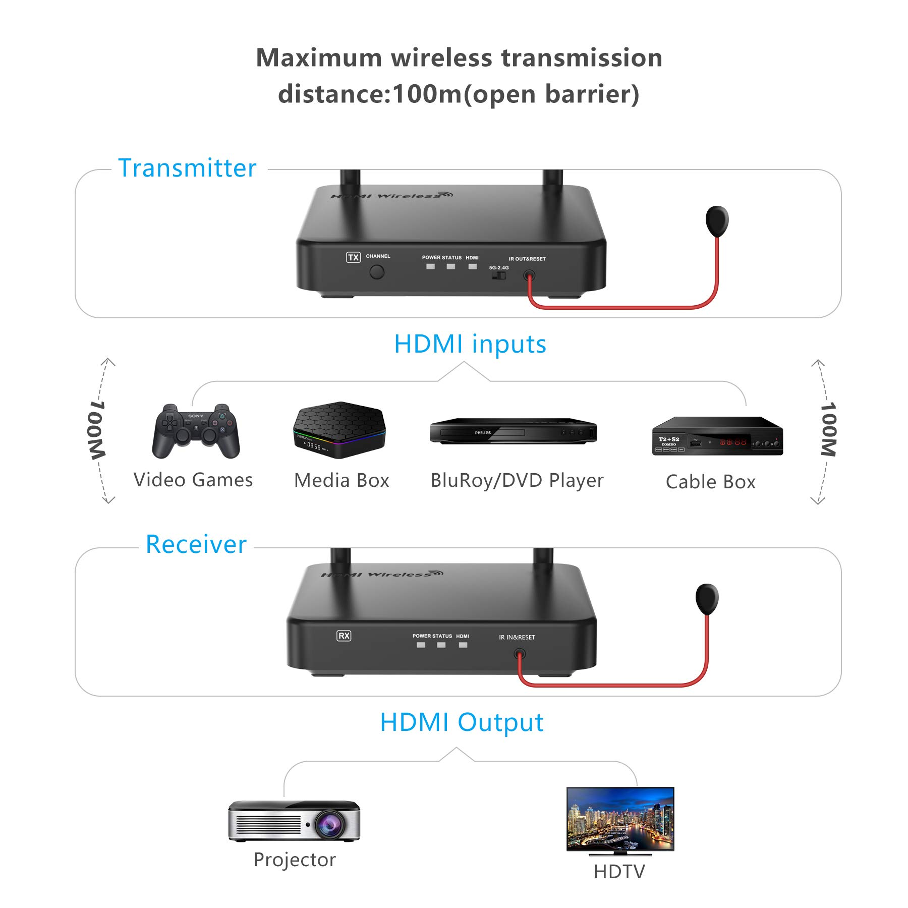[2019] HDMI Wireless Extender, Nextrend Newest Wireless Transmitter and Receiver Kit Supporting Hd 1080P 3D Video&Digital Audio from Pc, Netflix, Ps4 to 1080P TV Projector with IR, Pro Version 328ft by NexTrend (Image #3)