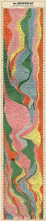 Histomap 🌍 History World Ancient Civilizations Timeline Comparison Chart (16