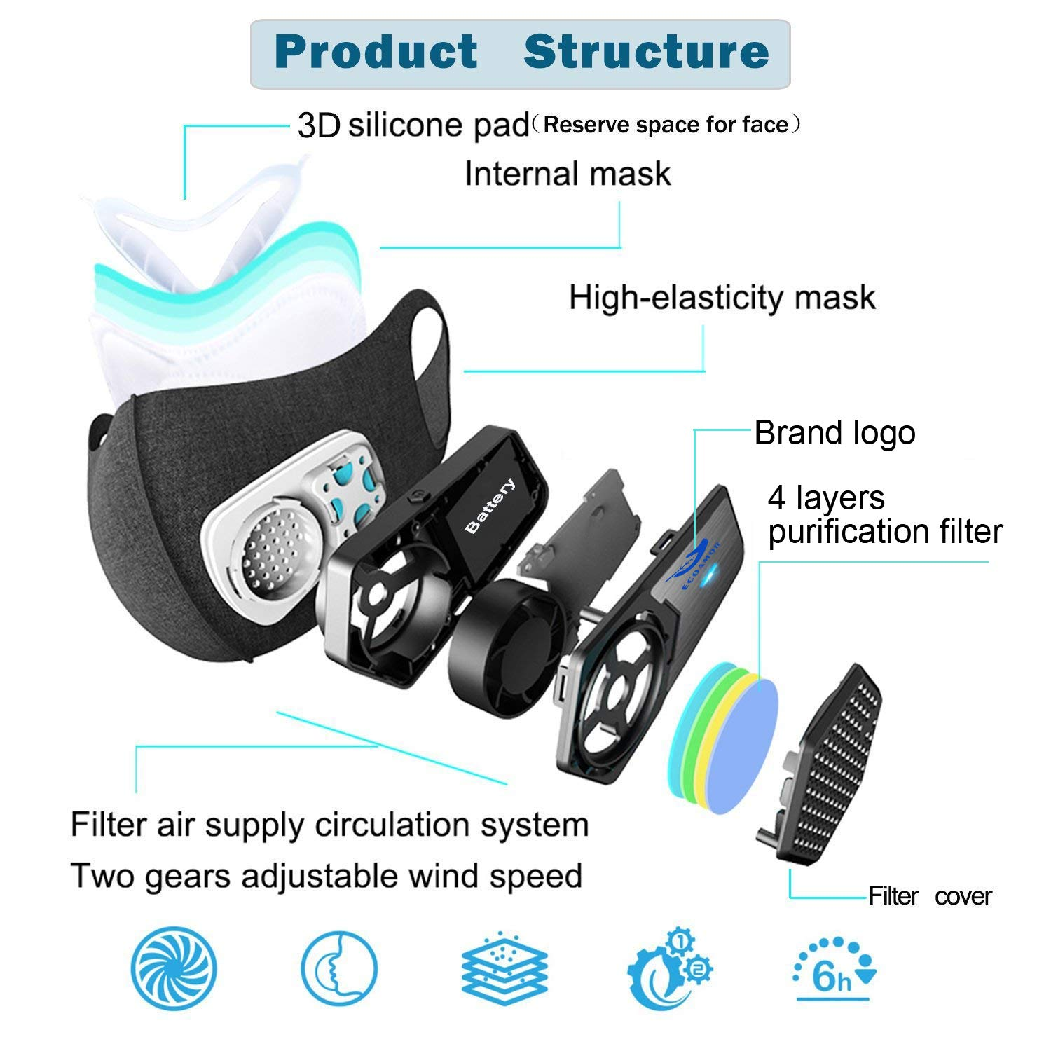 Anti Dust Electric Mask Reusable n95 Respirator for Face Air Purifying, ECOAMOR Washable Safety Masks for Outdoor Sports,Sanding,Gardening,TravelResist Dust,Germs,Allergies,PM2.5,Best Respirator Mask by ECOAMOR (Image #6)